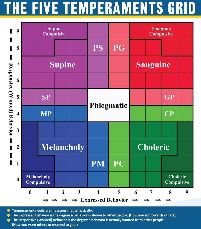 five temperaments grid